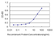 Detection limit for recombinant GST tagged ADCY5 is approximately 1 ng/ml as a capture antibody.