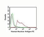 Nuclear marker Antibody flow cytometry 235-1 HeLa.  This image was taken for the unmodified form of this product. Other forms have not been tested.