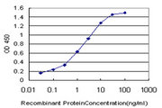Detection limit for recombinant GST tagged SIM2 is approximately 0.03 ng/ml as a capture antibody.