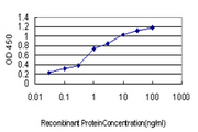 Detection limit for recombinant GST tagged UBB is approximately 0.03 ng/ml as a capture antibody.