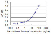 Detection limit for recombinant GST tagged ZNF214 is 0.3 ng/ml as a capture antibody.