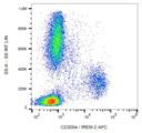 CD300E Antibody - Surface staining of human peripheral blood with anti-human CD300e (UP-H2) APC.