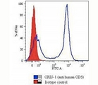 CD5 Antibody - CD5 antibody flow cytometry.  This image was taken for the unmodified form of this product. Other forms have not been tested.