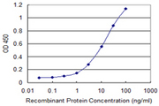 Detection limit for recombinant GST tagged COL14A1 is 0.3 ng/ml as a capture antibody.