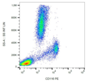 CSF2RA / CD116 Antibody - Surface staining (flow cytometry) of human peripheral blood with anti-CD116 (4H1) PE.