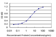 Detection limit for recombinant GST tagged EVI2B is approximately 0.1 ng/ml as a capture antibody.