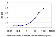 Detection limit for recombinant GST tagged F13A1 is approximately 0.3 ng/ml as a capture antibody.
