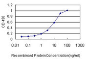 Detection limit for recombinant GST tagged GNG7 is approximately 1 ng/ml as a capture antibody.