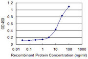 Detection limit for recombinant GST tagged CCL1 is 1 ng/ml as a capture antibody.