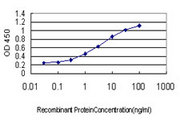 Detection limit for recombinant GST tagged LEP is approximately 0.1 ng/ml as a capture antibody.