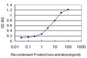 MSR1 / CD204 Antibody - Detection limit for recombinant GST tagged MSR1 is approximately 0.3 ng/ml as a capture antibody.