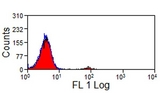 Flow cytometry of bovine peripheral blood lymphocytes with Mouse anti-Bovine CD335 followed by Goat anti-Mouse IgG (H/L):FITC . A small positive peak representing NK cells can be identified