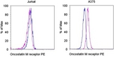 OSMR / IL-31R-Beta Antibody - Staining of the Jurkat (left) and A375 (right) cell lines with PE Mouse IgG1, K isotype control (blue histogram) or PE Anti-human oncostatin M receptor (OSMR) (purple histogram). Total viable cells were used for analysis. This image was taken for the unconjugated form of this product. Other forms have not been tested.