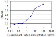 Detection limit for recombinant GST tagged RCBTB2 is 0.3 ng/ml as a capture antibody.