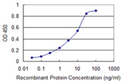 Detection limit for recombinant GST tagged SRD5A2 is 0.03 ng/ml as a capture antibody.