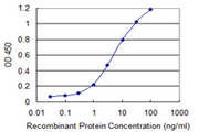 Detection limit for recombinant GST tagged SRP54 is 0.1 ng/ml as a capture antibody.