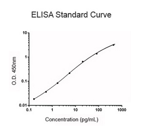 spectrophotometer concentration and standard curve How do you calculate concentration from absorbance you should have a data set which was used to create a standard curve the graph should plot concentration.