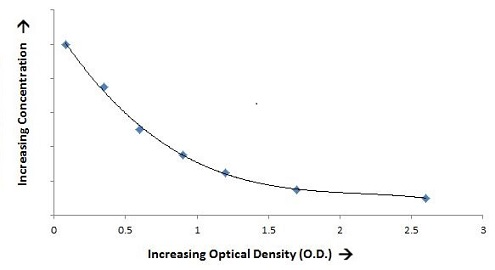 Increasing Optical Density 2 - ELISA Assay Kits