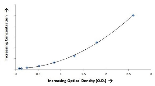 Increasing Optical Density 1 - ELISA Assay Kits