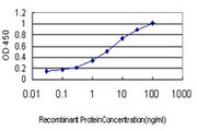 Detection limit for recombinant GST tagged ABCC6 is approximately 0.03 ng/ml as a capture antibody.