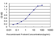 Detection limit for recombinant GST tagged AGC1 is approximately 0.1 ng/ml as a capture antibody.