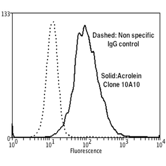 Acrolein Antibody - Flow Cytometry analysis using Mouse Anti-Acrolein Monoclonal Antibody, Clone 10A10. Tissue: Neuroblastoma cells (SH-SY5Y). Species: Human. Fixation: 90% Methanol. Primary Antibody: Mouse Anti-Acrolein Monoclonal Antibody  at 1:50 for 30 min on ice. Secondary Antibody: Goat Anti-Mouse: PE at 1:100 for 20 min at RT. Isotype Control: Non Specific IgG. Cells were subject to oxidative stress by treating with 250 µM H2O2 for 24 hours.