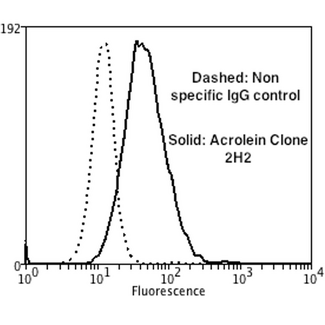 Acrolein Antibody - Flow Cytometry analysis using Mouse Anti-Acrolein Monoclonal Antibody, Clone 2H2. Tissue: Neuroblastoma cells (SH-SY5Y). Species: Human. Fixation: 90% Methanol. Primary Antibody: Mouse Anti-Acrolein Monoclonal Antibody  at 1:50 for 30 min on ice. Secondary Antibody: Goat Anti-Mouse: PE at 1:100 for 20 min at RT. Isotype Control: Non Specific IgG. Cells were subject to oxidative stress by treating with 250 µM H2O2 for 24 hours.