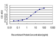 Detection limit for recombinant GST tagged ALAS1 is approximately 0.1 ng/ml as a capture antibody.