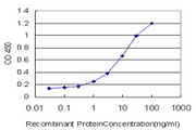 Detection limit for recombinant GST tagged BMPR1B is approximately 0.1 ng/ml as a capture antibody.