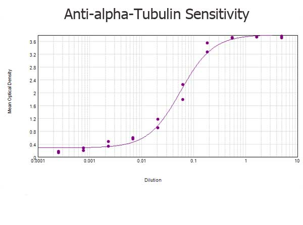 Alpha Tubulin Antibody - ELISA results of purified Rabbit anti-alpha-Tubulin Antibody tested against BSA-conjugated peptide of immunizing peptide. Each well was coated in duplicate with 0.1µg of conjugate. The starting dilution of antibody was 5µg/ml and the X-axis represents the Log10 of a 3-fold dilution. This titration is a 4-parameter curve fit where the IC50 is defined as the titer of the antibody. Assay performed using 3% fish gel, Goat anti-Rabbit IgG Antibody Peroxidase Conjugated (Min X Bv Ch Gt GP Ham Hs Hu Ms Rt & Sh Serum Proteins)