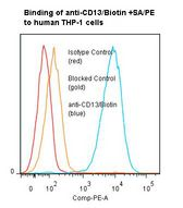 Flow cytometry of ANPEP / CD13 antibody This image was taken for the unconjugated form of this product. Other forms have not been tested.