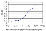 Detection limit for recombinant GST tagged ALPL is approximately 0.1 ng/ml as a capture antibody.