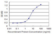 Detection limit for recombinant GST tagged AREG is 0.3 ng/ml as a capture antibody.