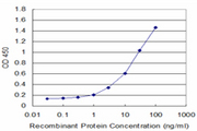 Detection limit for recombinant GST tagged MS4A1 is approximately 1 ng/ml as a capture antibody.