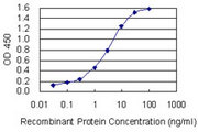 Detection limit for recombinant GST tagged CD72 is 0.03 ng/ml as a capture antibody.
