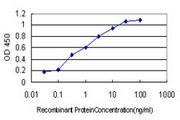 Detection limit for recombinant GST tagged DAG1 is approximately 0.03 ng/ml as a capture antibody.