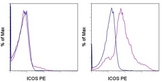 Staining of 3-day unstimulated (left) and 3-day anti-CD3/CD28 stimulated (right) human peripheral blood cells with PE Mouse IgG1, K Isotype Control (blue histogram) or PE anti-human ICOS (purple histogram). Cell in the lymphocytes gate were used for analysis. This image was taken for the unconjugated form of this product. Other forms have not been tested.