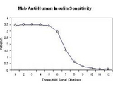 Anti-Insulin Antibody - ELISA. ELISA Results of Mab anti-Insulin antibody tested against human insulin by ELISA. Each well was coated with 0.1ug of conjugate. The starting concentration of antibody in the dilution series was 10 ug/ml. Each point on the Y-axis represents a 3-fold dilution. The midpoint of the titration curve represents approximately 5 ng/ml antibody or a 1:200000 dilution from the stock concentration. HRP conjugated Gt-a-Mouse IgG H&L(LS-C60680) and TMB substrate were used for detection.