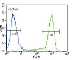 TRKA Antibody flow cytometry of HeLa cells (right histogram) compared to a negative control cell (left histogram). FITC-conjugated goat-anti-rabbit secondary antibodies were used for the analysis.