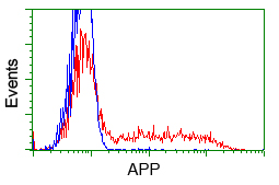 HEK293T cells transfected with either pCMV6-ENTRY APP (Red) or empty vector control plasmid (Blue) were immunostained with anti-APP mouse monoclonal, and then analyzed by flow cytometry.