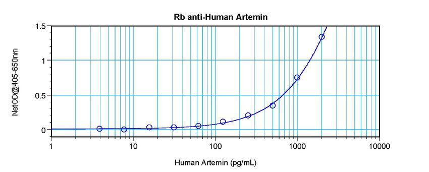 Sandwich ELISA of Artemin antibody LS-C104679.  This image was taken for the unconjugated form of this product. Other forms have not been tested.