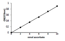 Ascorbic Acid Colorimetric/Fluorometric Assay Kit standard curves.