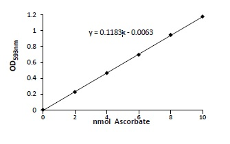 Ascorbic Acid (Vitamin C) Assay standard curve.