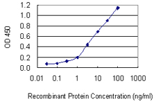 Detection limit for recombinant GST tagged ATP6AP1 is 0.1 ng/ml as a capture antibody.