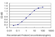 Detection limit for recombinant GST tagged BACH1 is approximately 0.03 ng/ml as a capture antibody.