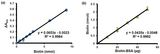 (a) Biotin Standard Curve (b) Linear plot obtained for the amount of biotin (nmol) vs amount of biotinylated BS(a)