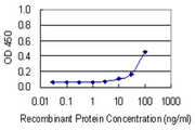 Detection limit for recombinant GST tagged BRF1 is 3 ng/ml as a capture antibody.