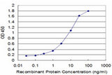 Detection limit for recombinant GST tagged POU3F2 is approximately 0.3 ng/ml as a capture antibody.
