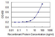 Detection limit for recombinant GST tagged C5AR1 is 1 ng/ml as a capture antibody.
