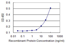 CAPN15 / SOLH Antibody - Detection limit for recombinant GST tagged SOLH is 3 ng/ml as a capture antibody.